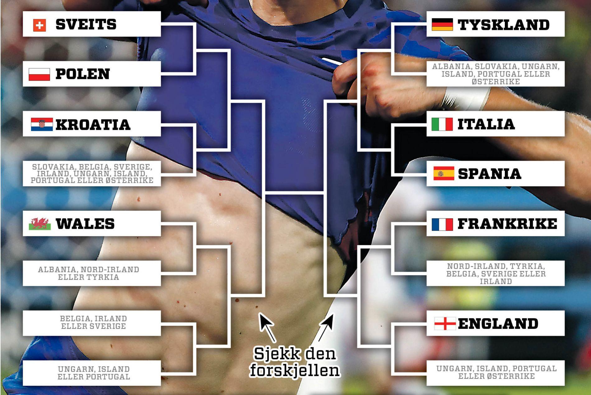 OVERSIKTEN: Italia og Spania møtes allerede i åttedelsfinalen i EM. Vinneren av den kampen møter trolig Tyskland. Du trenger ikke vente til finalen med å få se storkamper, i hvert fall!
