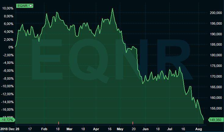 HAR FALT: Equinor har falt nær 19 prosent på Oslo Børs så langt i år. Onsdag endte aksjen ned 1,16 prosent til 149,35 kroner etter et nytt oljeprisfall til rundt 57 dollar fatet.