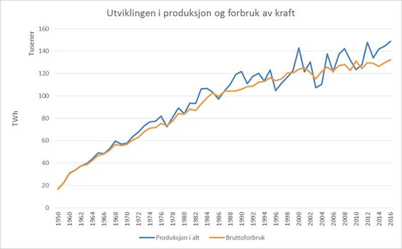 HØYERE FORBRUK: Både forbruket og produksjonen av kraft i Norge har økt i perioden 1950-2016, ifølge Norges vassdrags- og energidirektorat.
