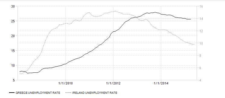 LEDIGHETSRATE: Den mørke linjen viser ledighetsutviklingen i Hellas, den stiplede linjen utviklingen i Irland.