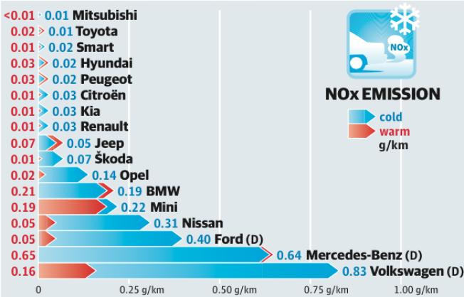 SKILLER SEG UT:  Denne grafen viser utslippet av NOx i laboratorium hos VTT Technical Research Center i Helsingfors. Testen er kjørt etter EU-syklusen, men i syv kuldegrader i stedet for i over 20 varmegrader som er kravet i EU-testen. Røde tall viser NOx med varm motor og blå tall med kald motor. Dieselbiler er merket med (D). Kilde: MOTOR/NAF og Tekniikan Maillma