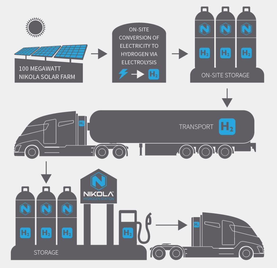 SOL TIL TANK: Slik forklarer Nikola sin forretningsmodell i USA, med lokal produksjon av hydrogen gjennom elektrolyse, hvor strøm brukes til å skille ut hydrogen fra vann. Hydrogenet lagres på tanker lokalt, og brukes som drivstoff i lastebiler.