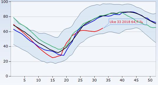 KURVEN STIGER! Nå stiger kurven for fyllingsgrad i norske vannmagasiner. Men den når aldri normalen - ikke denne høsten.