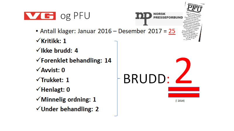 3ab1630a Her en oversikt over klager mot VG fra januar 2016 til desemer 2017: