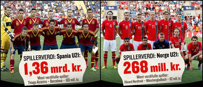 STJERNELAG: Mens det spanske U21-laget har spillere som er verdt godt over én milliard kroner, er Tor Ole Skulleruds menn bare verdt en snau femtedel. Foto: Grafikk: Tom Byermoen, VG