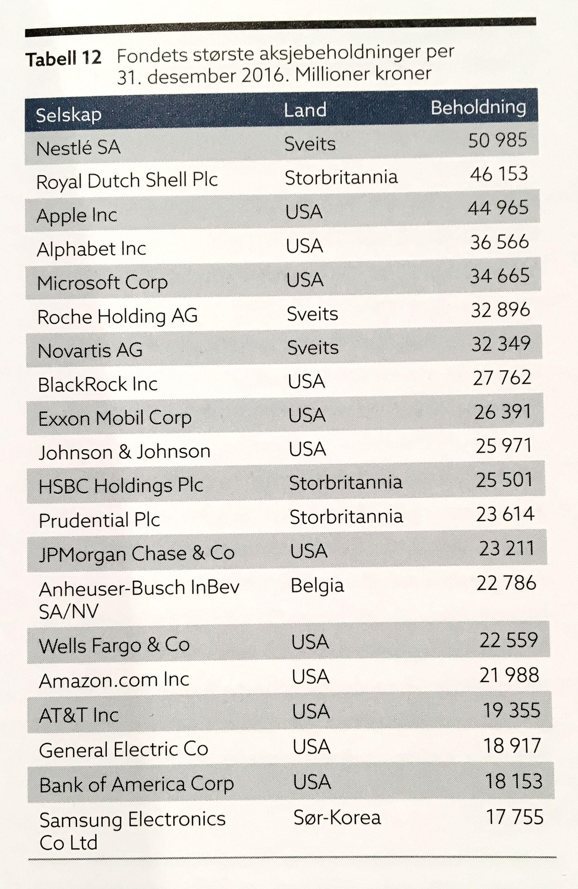 ÅRETS TOPPLISTE: Dette er Oljefondets største aksjebeholdninger per 31. desember 2016.