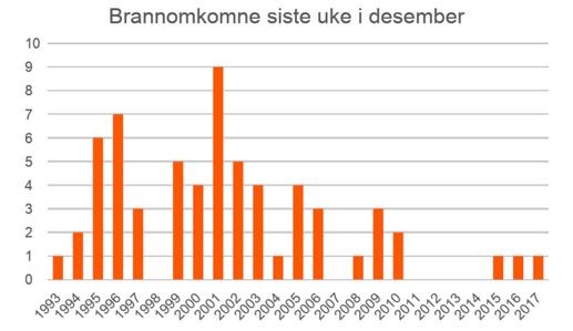 ROMJULEN: Grafen, utarbeidet av DSB, viser tallet på omkomne siste uken i desember fra 1993 til 2017. Siden oppstarten av «Aksjon boligbrann» i 2002 har tallene gått ned.