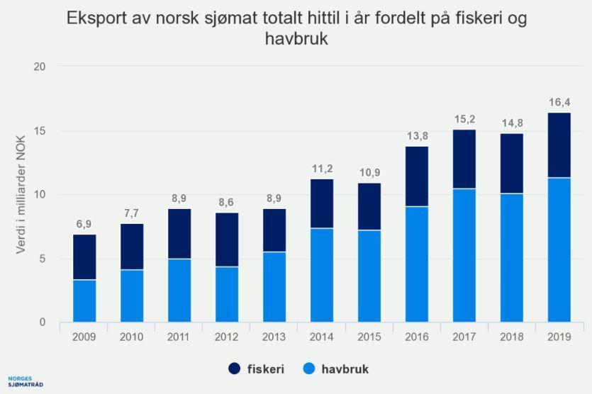 REKORDHØY EKSPORTVERDI: Dette er dem samlede eksportverdien av norsk sjømat i januar og februar 2019.