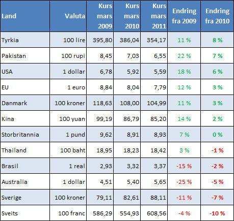 Valutakurser Norges Bank