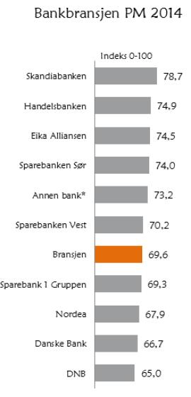 Disse bankene har de mest (og minst) fornøyde kundene