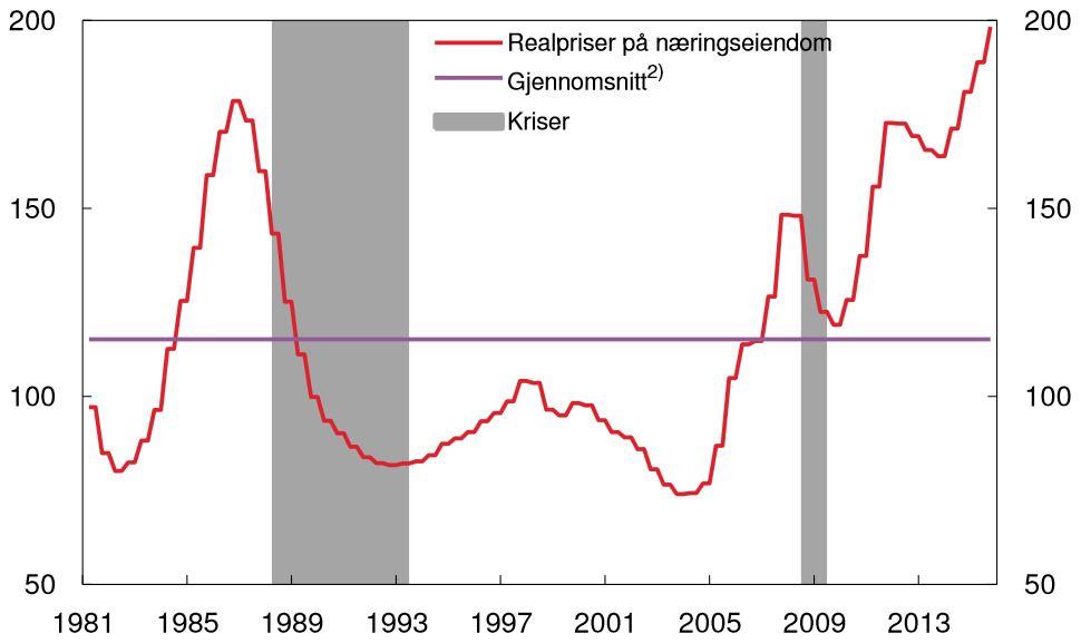 ALL TIME HIGH: Figuren viser beregnede salgspriser på kontorlokaler av høy standard, sentralt i Oslo, deflatert med BNP-deflatoren for Fastlands-Norge. De grå feltene markerer kriser.