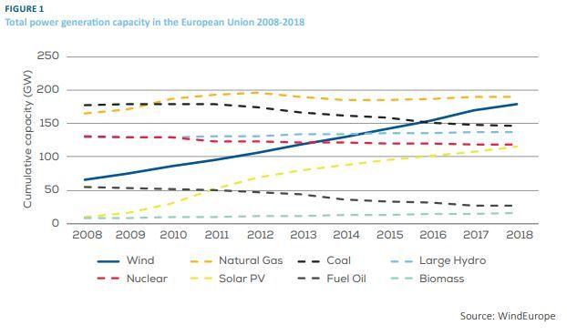 MER VIND: Denne figuren viser kraftkapasiteten i Europa mellom 2008 og 2018. Den raskt stigende blå linjen er vindkraften.