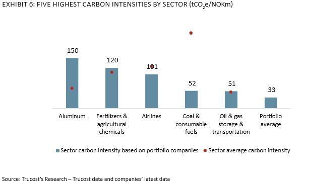 HØYEST INTENSITET: Dette er sektorene med høyest karbonintensitet blant de 37 helt eller delvis statseide selskapene Trucost har vurdert. Dette måles i tonn CO₂-ekvivalenter per million kroner selskapene har i omsetning.