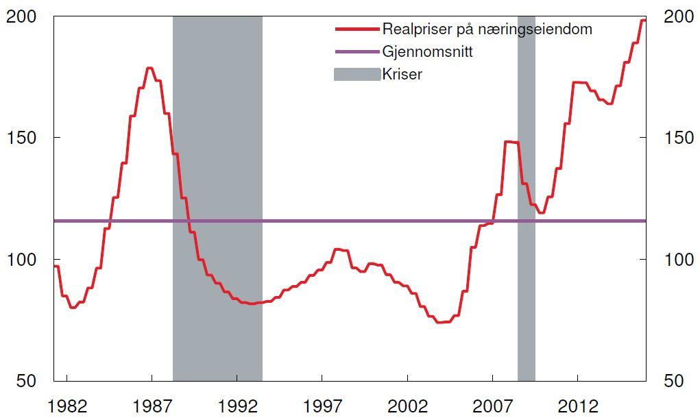 Figuren viser realprisene på næringseiendom, indeksert til 100 i 1998. Realpriser er de beregnede salgsprisene på kontorlokaler av høy standard sentralt i Oslo deflatert med BNP−deflatoren for Fastlands−Norge.