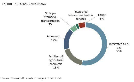 STØRST UTSLIPP: Dette er fordelingen av utslippene fra 37 norske selskaper som er helt eller delvis statseid, ifølge Trucost. Oljebransjen slipper ut mest, mens aluminium (Hydro) og gjødselproduksjon (Yara) også står for solide bidrag.