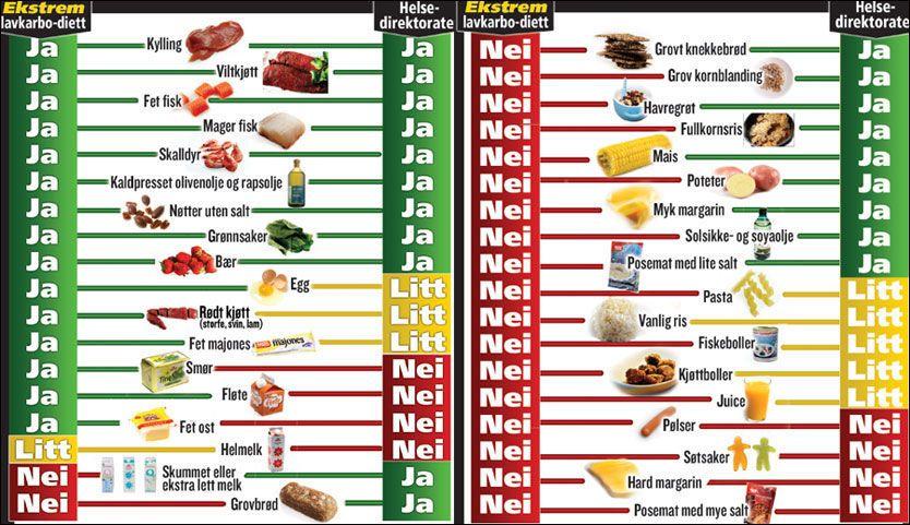 DUELLEN: Lavkarbotilhengerne langer gjerne innpå med bacon og fløtesaus, men holder seg langt unna kornprodukter og poteter. De offisielle kostholdsrådene fra Helsedirektoratet sier ja til grovt brød og kornblandinger, og ber deg begrense mengdene av rødt kjøtt og fet mat. Illustrasjon: VG