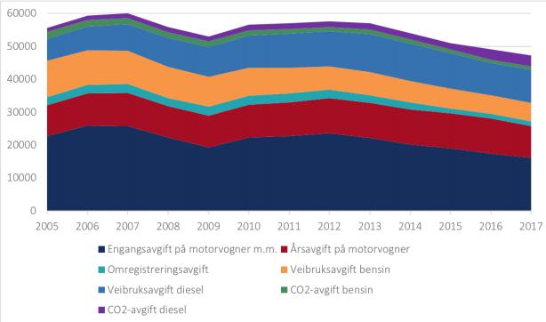 ELBILER=MINDRE SKATT: Statens totale årlige inntekt på bilavgifter gikk ned med over ti milliarder kroner fra 2007 til 2017, mest redusert er bensinavgift-inntektene og inntektene fra engangsavgift ved kjøp av bil.