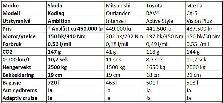 Bilene i tabellen har dieselmotor, automatgir og firehjulsdrift, i midtre utstyrsnivå. For Mitsubishi har vi valgt ladbar hybrid (bestselger) og for Toyota vanlig hybrid (har ikke diesel). VG har anslått prisen på Skoda Kodiaq ut fra en cirka grunnpris fra importør, på 430.000 kr. VG har anslått pris på automatgir til 20.000 kr.