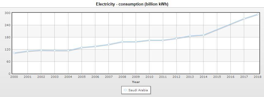 Veksten i saudisk strømforbruk i terawattimer (milliarder kilowattimer), ifølge data fra CIA World Factbook, gjengitt at Index Mundi.