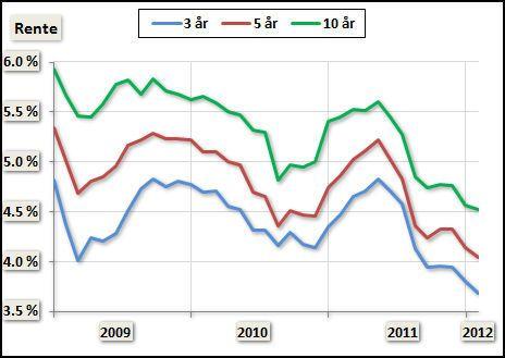 Grafen viser gjennomsnittlig fastrente for Dine Pengers faste utvalg av banker. Kilde: Dine Penger