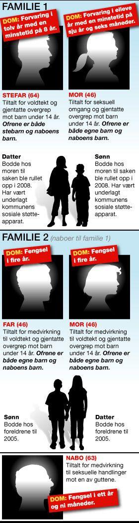 ALLE DØMT: De fem tiltalte ble dømt til forvaring og fengsel i Nord-Østerdal tingrett. Kun nabomannen (nå 64) godtok dommen fra tingretten. Ankebehandlingen i saken startet i Eidsivating lagmannsrett denne uken. Grafikk: Tom Byermoen