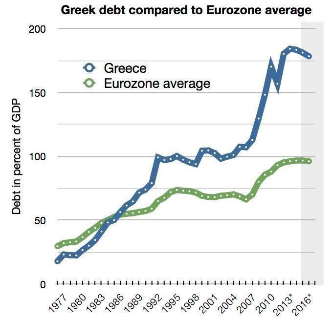 GJELD MÅLT I PROSENT MOT BNP: Tallene er fra EUs statistikkbyrå EuroStat, og viser Hellas mot Eurosonens gjennomsnitt.