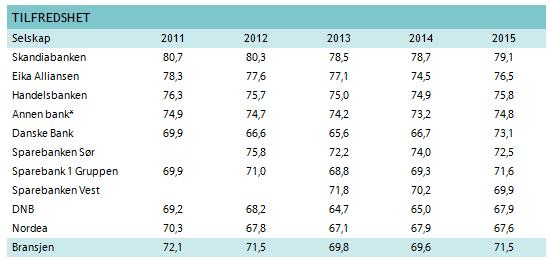 ØKENDE TILFREDSHET: Slik har nordmenn rangert sine banker de siste fem årene. Rangeringen er fra høyest til lavest score i årets måling, hvor Skandiabanken er på topp og Nordea er på bunn.