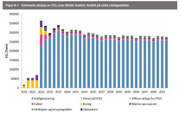 JEVNE UTSLIPP: Equinors utslipp fra Johan Castberg-feltet vil holde seg på over 250.000 tonn i året over hele levetiden, selv om produksjonen vil toppe seg etter noen år før den faller gradvis.