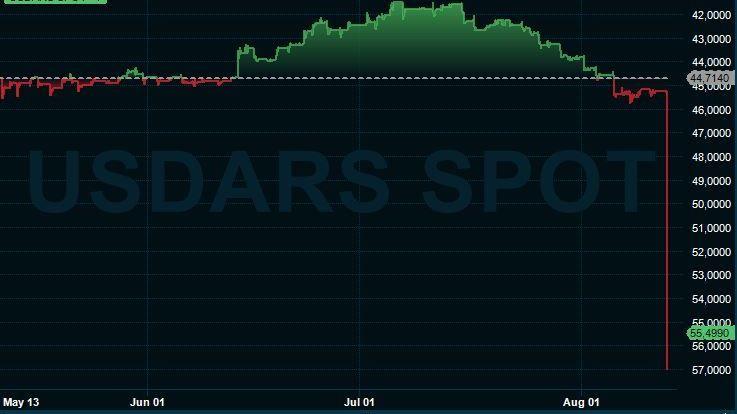 STUP: Argentinske peso svekkes voldsomt mot dollar mandag ettermiddag.