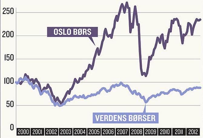 SE SOM DET SVINGER: Aksjeavkastningen på Oslo Børs og verdens børser  har svingt voldsomt de siste 12 årene.