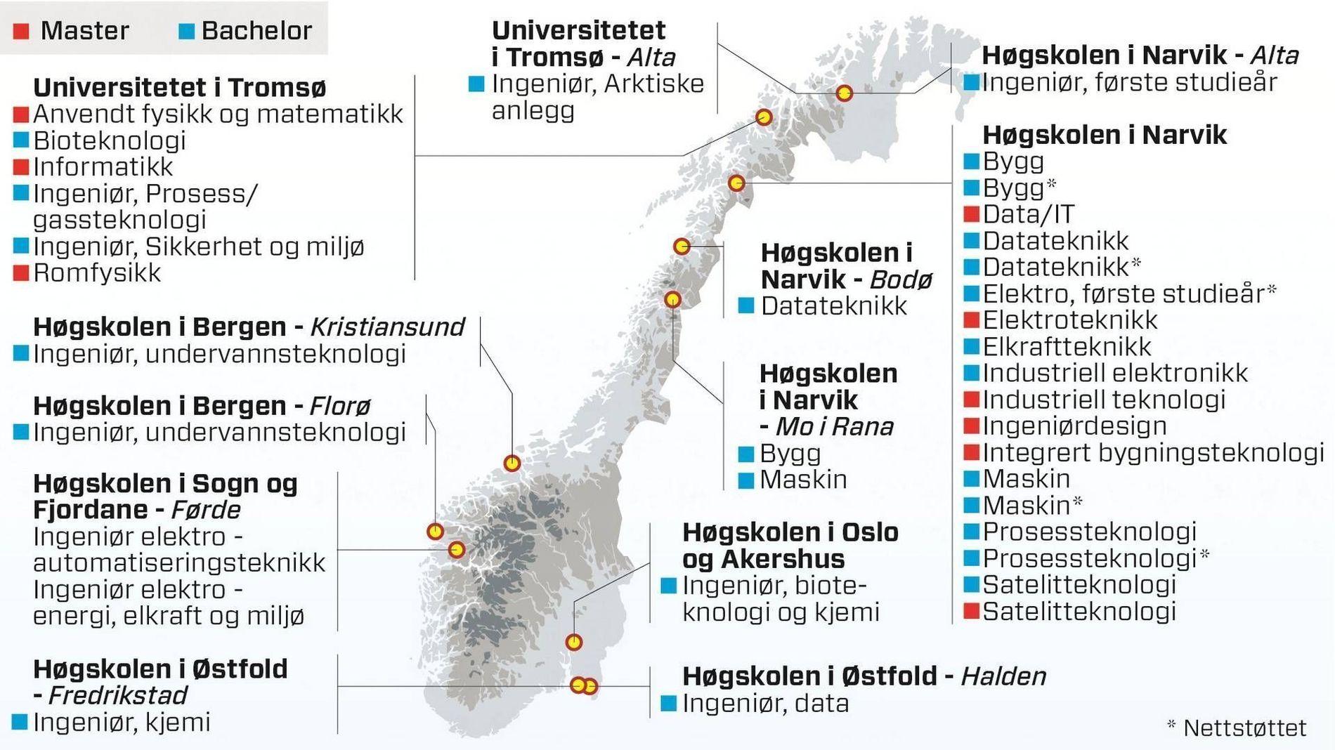 HER ER DET LEDIG: I skrivende stund har 36 ingeniørstudier, fordelt på seks ulike studiesteder, på i alt 11 steder i landet, fremdeles ledige studieplasser.
