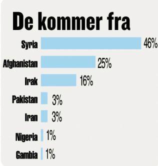 Flyktninger og migranter til Europa så langt i 2016.