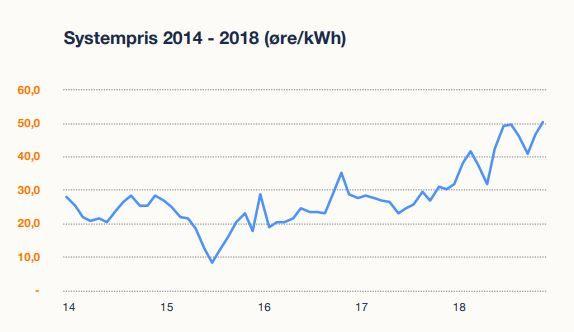 DYRERE STRØM: Slik har strømprisene på systemnivå i Norden utviklet seg mellom 2014 og 2018.