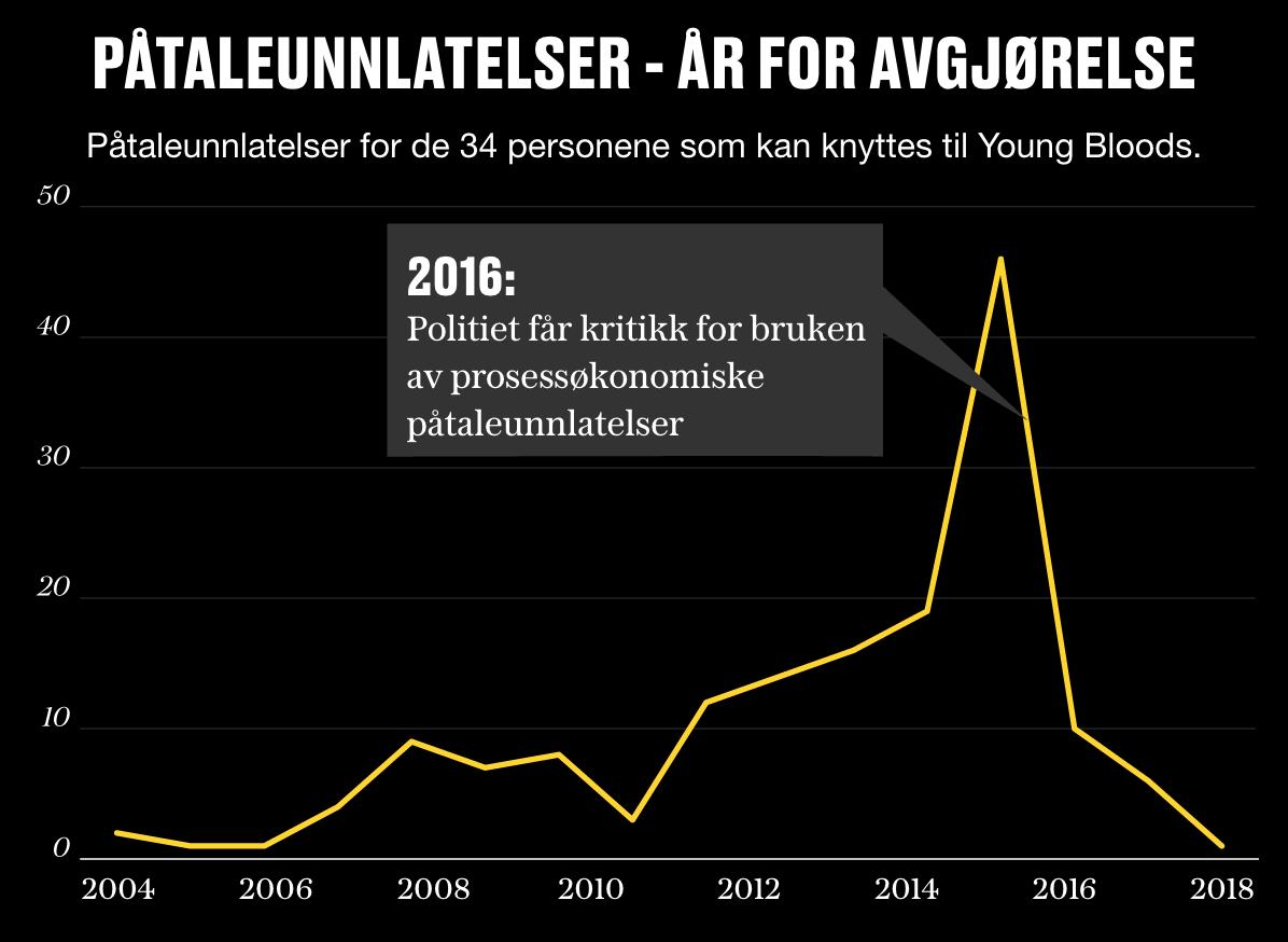 TOPP I 2015: Grafen viser hvilket år politiet har avgjort saker med påtaleunnlatelser mot personene som kan knyttes til Young Bloods. I 2016 tok Statsadvokaten i Oslo et oppgjør med bruken av såkalte prosessøkonomiske påtaleunnlatelser i Oslo politidistrikt.