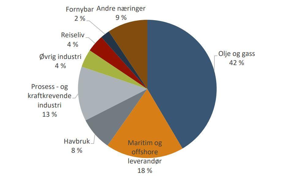 Prosentvis fordeling av norsk eksport i 2017 på næringer. (Kilde: SSB og Menon Economics 2018)