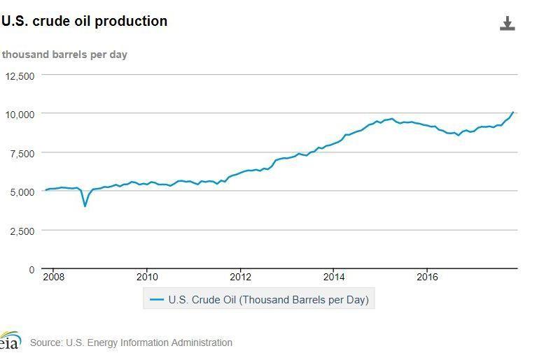 VOKSER VIDERE: USAs dagsproduksjon av råolje oversteg 10 millioner fat i november 2017, for første gang i en enkeltmåned siden november 1970.