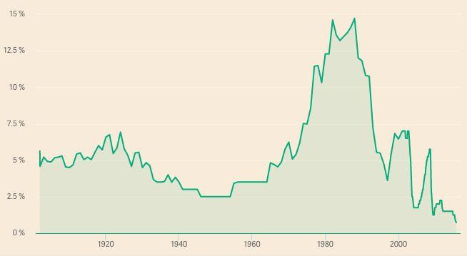 REKORDLAV: Grafen viser den historiske utviklingen i den norske styringsrenten fra starten av 1900-tallet. Ikke ved noen sentralbanksjefers årstaler har styringsrenten vært så lav som den er når Olsen går på talerstolen torsdag kveld.