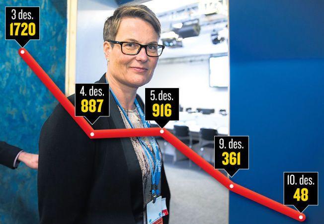 FÆRRE: Denne grafen viser hvor mange uenighetspunkter som er fjernet i løpet av Paris-møtet. Her Tine Sundtoft på vei inn til et av forhandlingsrommene. Foto: Scanpix. Grafikk: Anders Bergan, VG