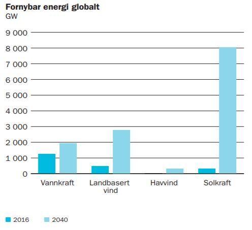 SPÅR VEKST: Anslagene i Statkrafts «klimaoptimistiske» lavutslippsscenario viser kraftig vekst i fornybar energi frem til 2040, spesielt innen solkraft. Årsaken er særlig fallende kostnader, som gjør disse teknologiene konkurransedyktige på pris mot fossile kraftverk.