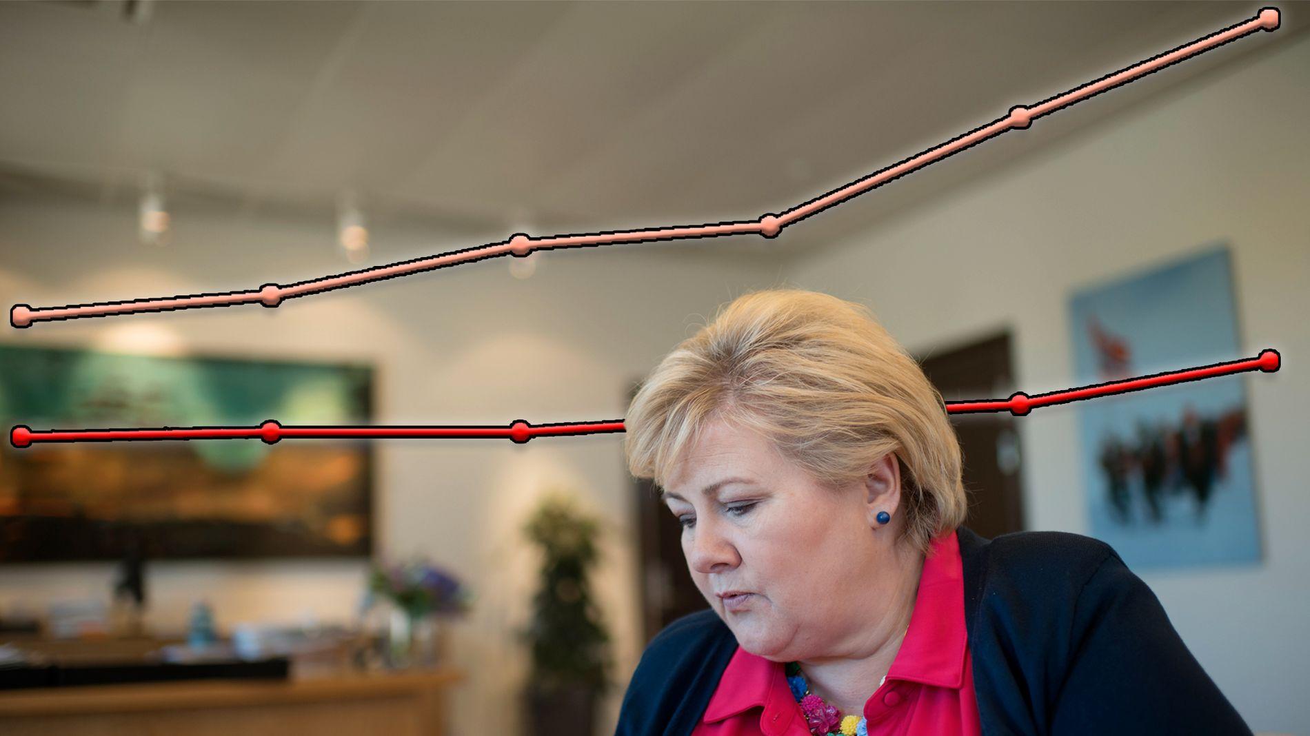 MÅ HANDLE: Næringslivet, interesseorganisasjonene og opposisjonen er enige om at Erna Solberg og regjeringen må handle raskt for å få flere unge ut i IKT-utdanning. (Fotomontasje)