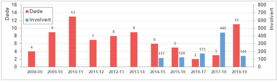 11 DENNE SESONGEN: Statistikken viser døde i i snøskredulykker og antall mennesker involvert i skred fra høsten 2008 til i dag. Registrering av involverte startet vinteren 2014/15, og tallet inkluderer både døde og overlevende. NVE informerer om at tallene for involverte ikke er fullstendige for denne sesongen.