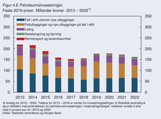 STIGENDE INVESTERINGER: Norges Bank jekker opp forventningene til oljeinvesteringene i 2019 og 2020, men justerer noe ned for de to følgende årene i sin andre pengepolitiske rapport for 2019.