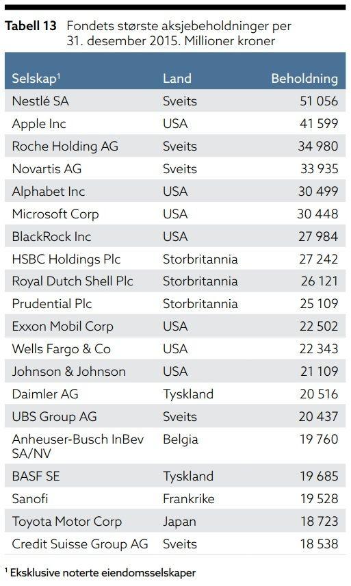 FJORÅRETS TOPPLISTE: Dette var Oljefondets største aksjebeholdninger ved slutten av 2015.