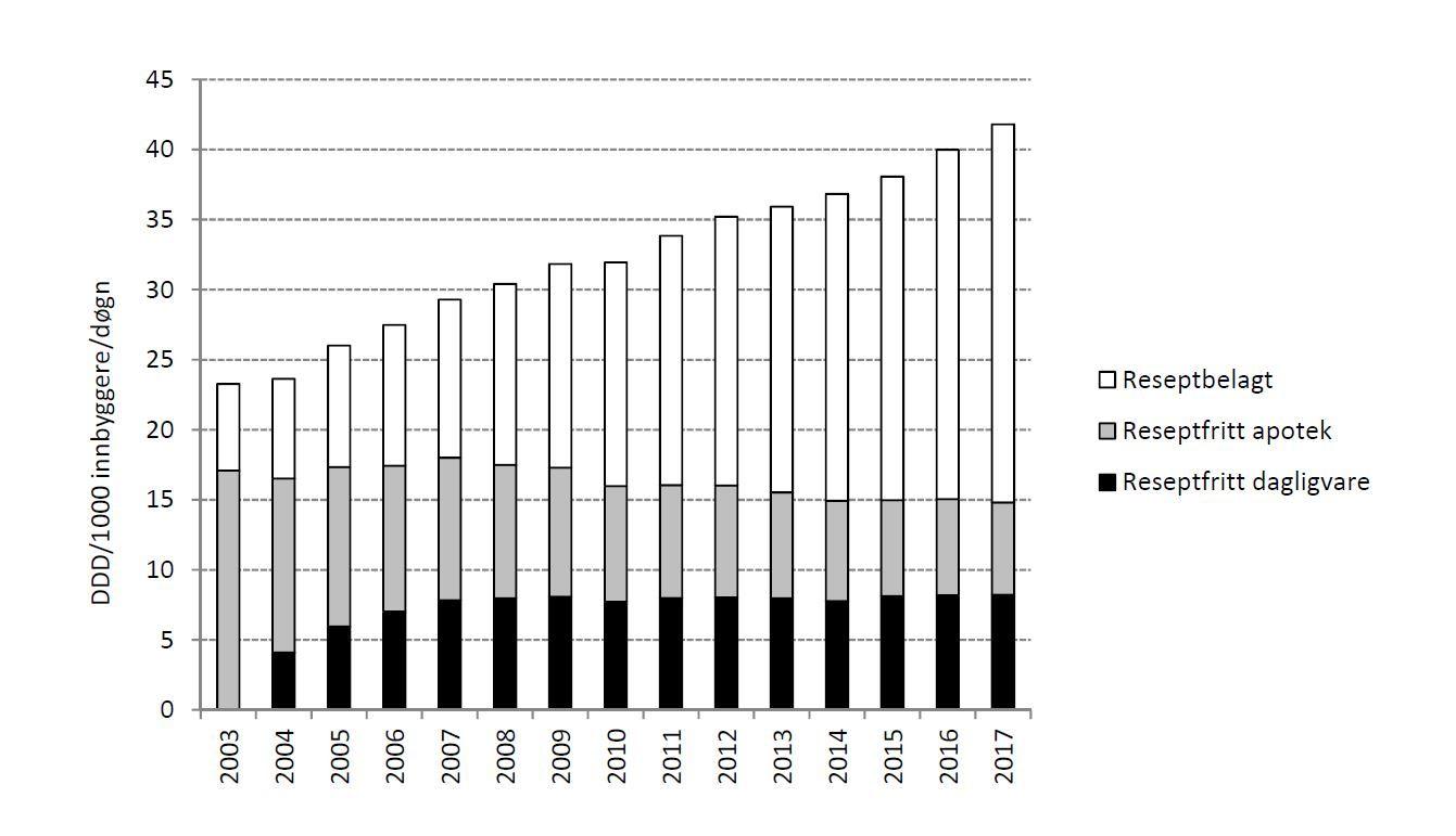 ØKT: Tabellen viser totalt salg av paracet i reseptbelaget og reseptfrie pakninger på apotek og dagligvare.