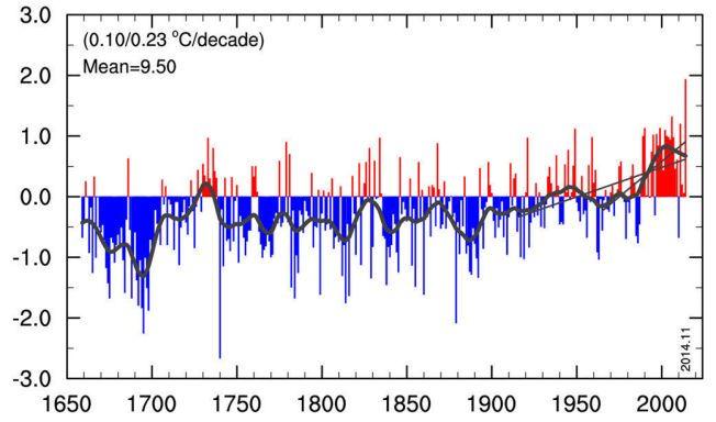 VERDENS LENGSTE MÅLING: Her er den – verdens lengste sammenhengende temperaturliste. Sjekk kulden på 1600-tallet, og ekstremvintrene både på 1700- og 1800-tallet. De forsvinner på 1900-tallet, og erstattes av en vedvarende oppvarming. Ill: Hadley Centre/UiB