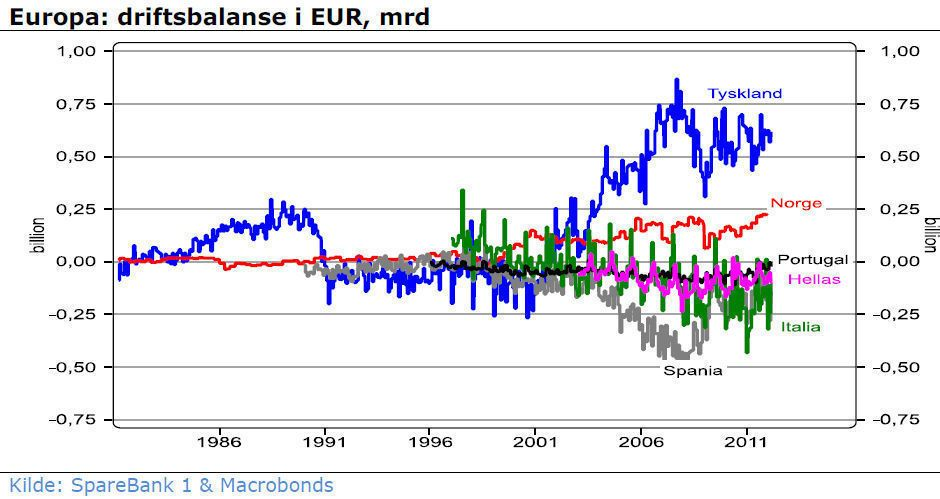EUROPAS PROBLEM: Ubalansene i europeisk økonomi er store, her gjenspeilet i driftsbalansen mellom ulike euroland, samt Norge.