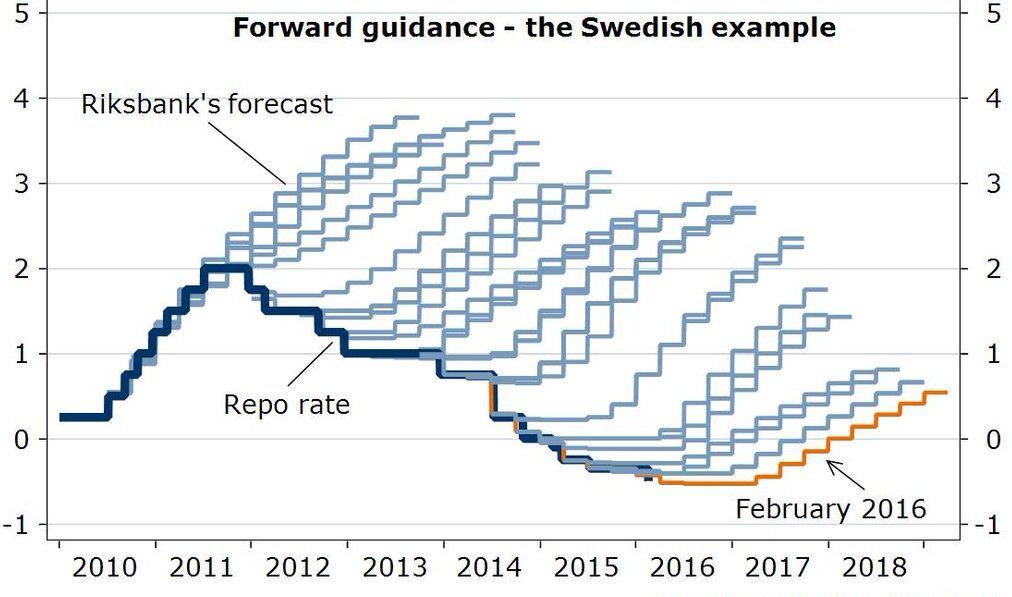GJENNOM GULVET: Riksbanken i Sverige har satt sin reporente, tilsvarende den norske styringsrenten, ned til minus 0,50 prosent. Troen på et oppsving i prisveksten synes ikke å ha slått til de siste fem årene.