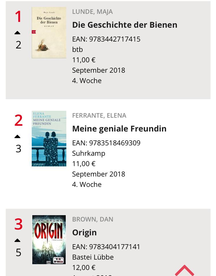NR. 1 I TYSKLAND: Maja Lundes suksess i Tyskland vil ingen ende ta, nå troner «Bienes historie» på toppen av Taschenbuch-listen foran Elena Ferrante og Dan Brown. Totalt har boken ligget i 83 uker på bestselgerlistene (både hardback og pocket).