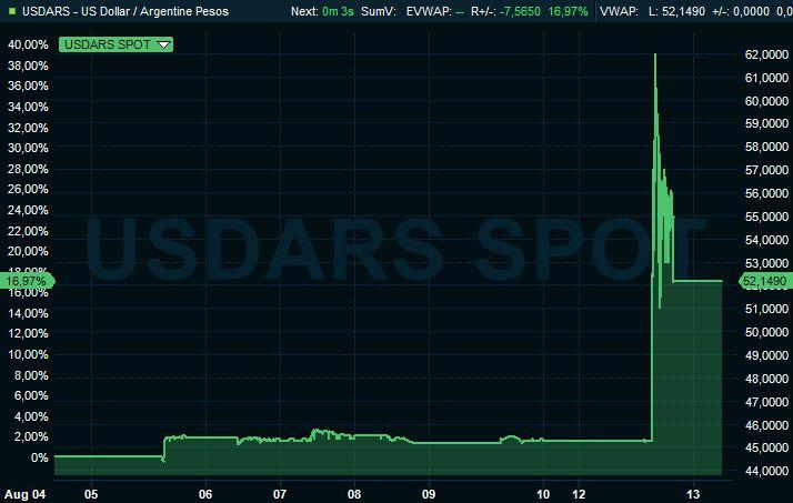 VALUTAFALL: Argentinsk pesos svekket seg kraftig mot dollar mandag.