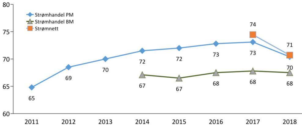 UTVIKLINGEN: Den blå linjen viser en knekk i nordmenns tilfredshet med strømselskapene i år. Tilfredsheten med strømnettet (oransje) har et tilsvarende fall, mens bedriftsmarkedet (BM) holder koken.